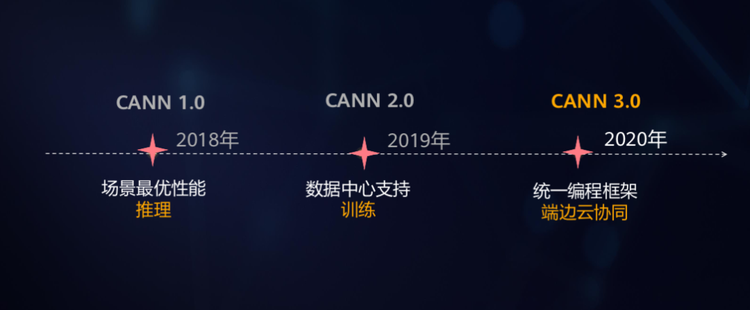 华为AI再进化,CANN 3.0释放「算力狂魔」