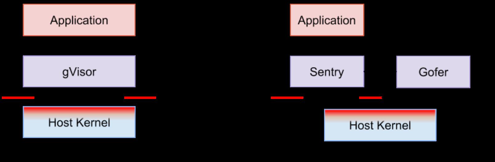 图5 gVisor架构图(来自gVisor)