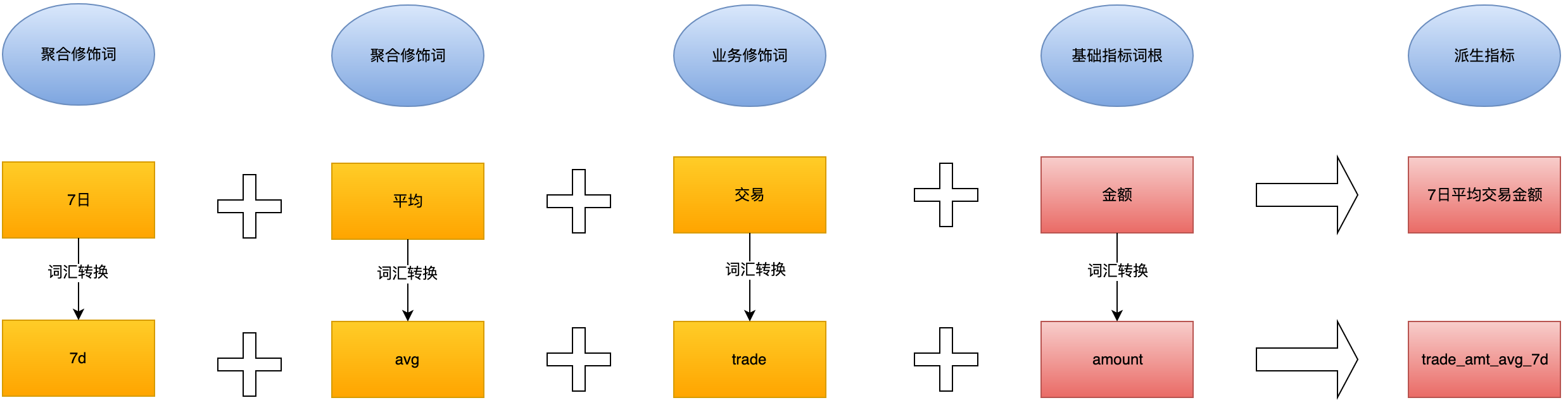 图9 聚合类指标规范