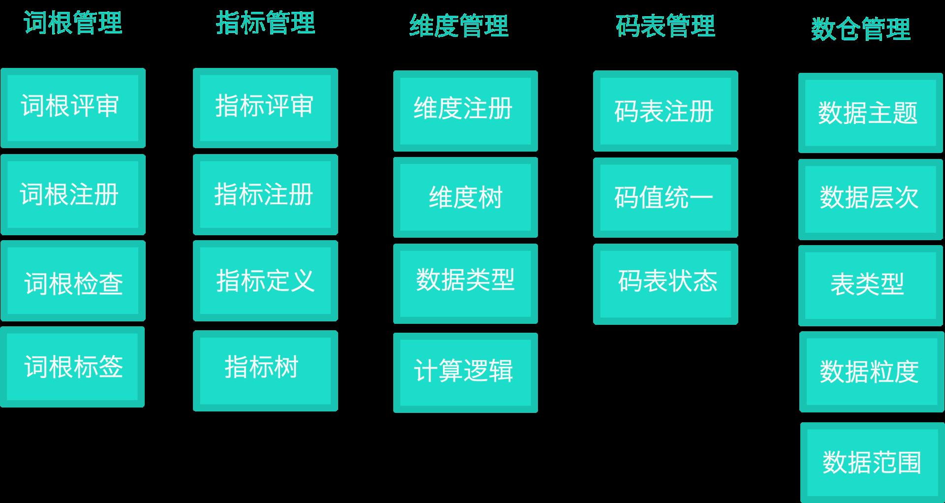 图13 起源功能体系