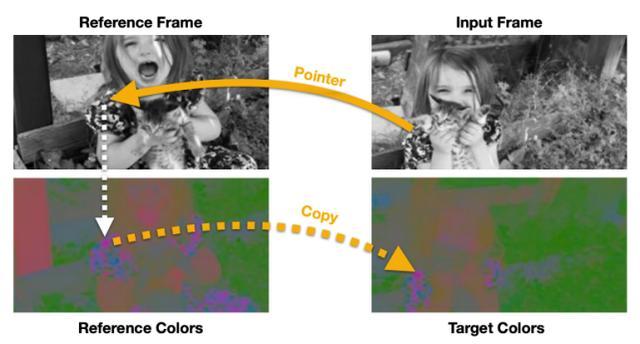 无需标注数据集,自监督注意力机制就能搞定目标跟踪
