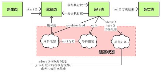 Java多线程:线程间通信—生产者消费者模型