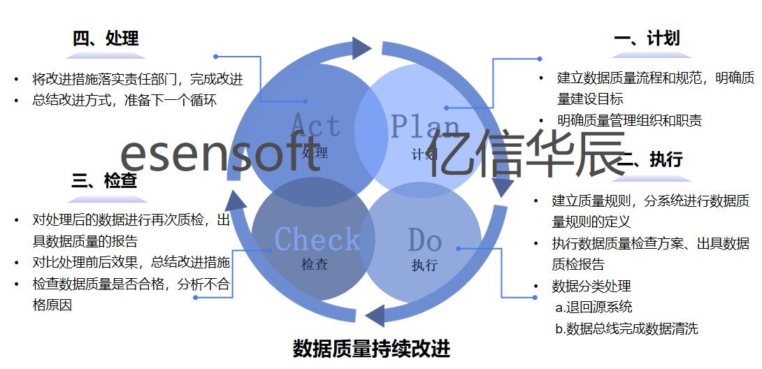 成功案例讲解企业如何数据质量管理