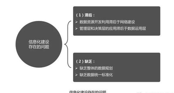 数据管理的3种方法,看完后感叹:数字化转型、数据中台真不难