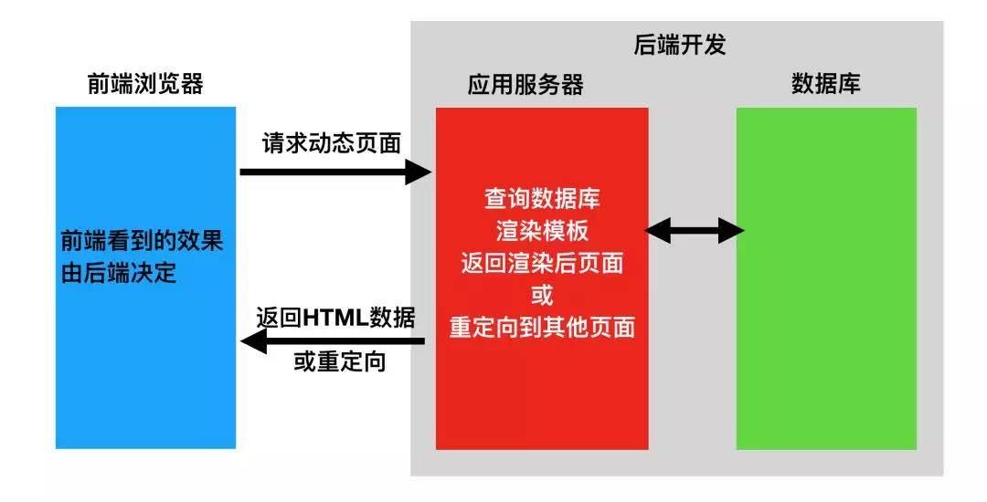 关于开发框架的秘密:前后端分离的好处是什么?