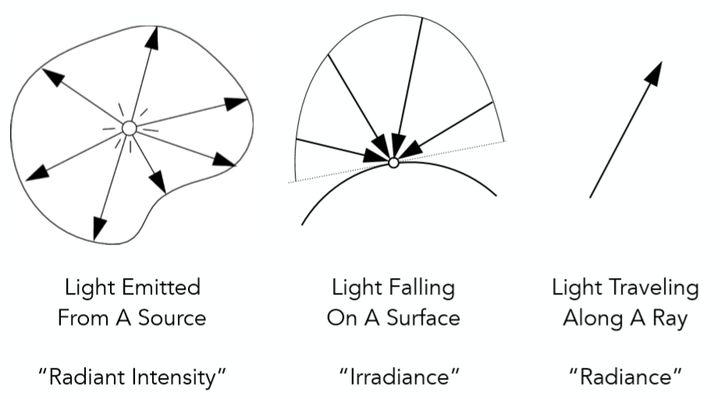光照强度的三个概念