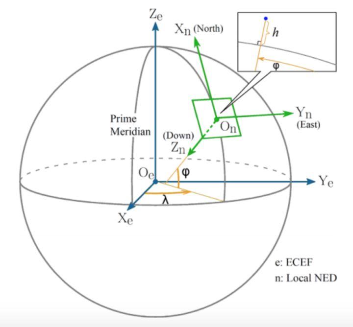 无人机运动学控制中的坐标系,及惯性坐标系与机体坐标系之间的矩阵转换 欧拉角插图(2)
