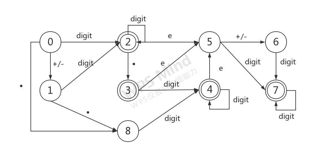 状态转换图.jpg