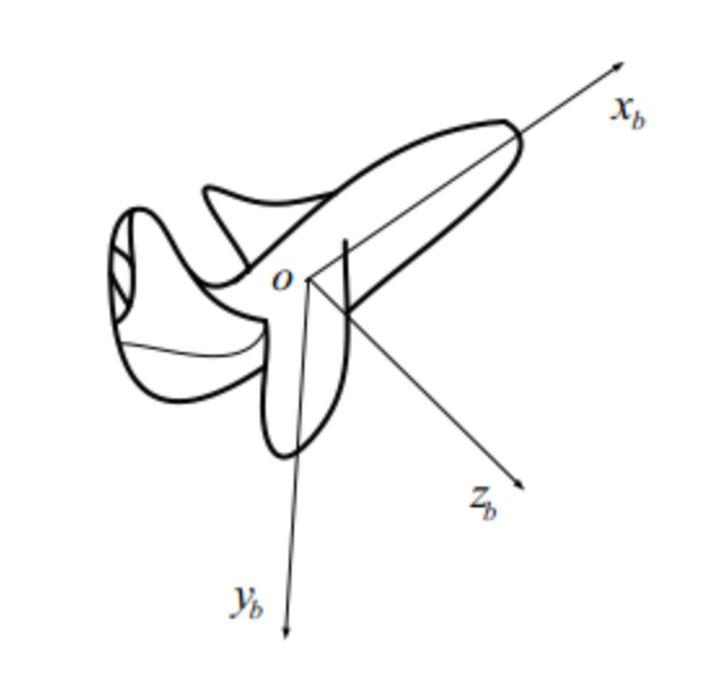无人机运动学控制中的坐标系,及惯性坐标系与机体坐标系之间的矩阵转换 欧拉角插图(3)