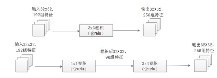 图3:增加了1x1卷积后降低了计算量