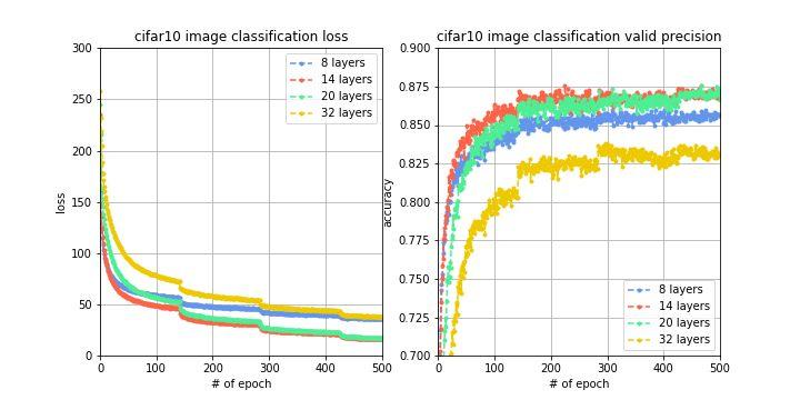【深度学习】Cifar-10-探究不同的改进策略对分类准确率提高