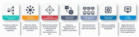 最新整理Java微服务面试题2020