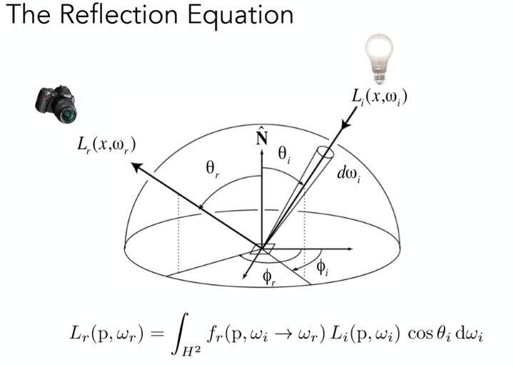 反射方程1