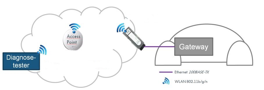 DoIP技术(一)