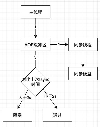 redis-aof追加阻塞