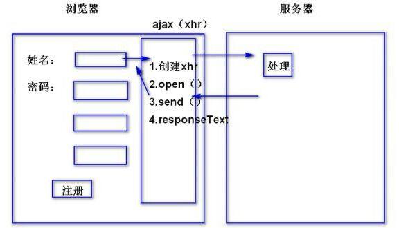 ajax请求的五个步骤