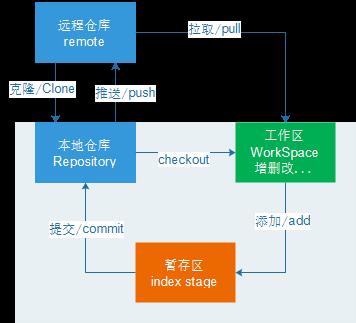 Git 的工作流程图