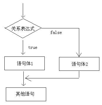 if语句格式2