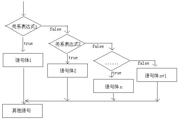 if语句格式3