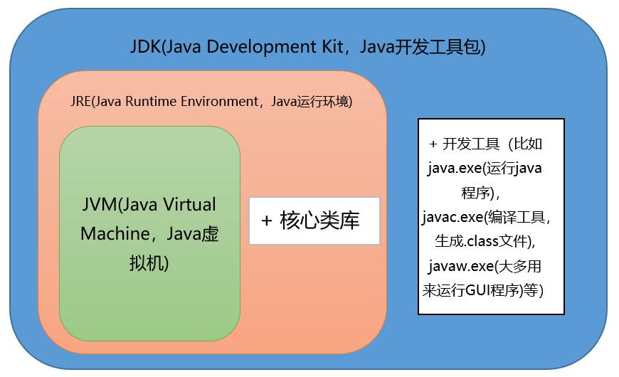 JVM&JRE&JDK关系图