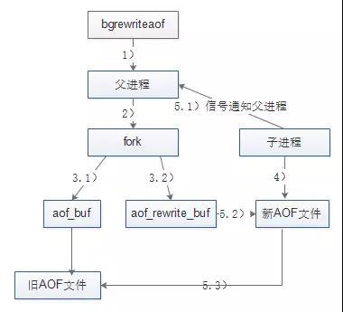 文件重写流程