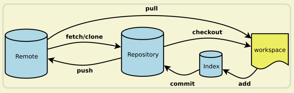 Git工作流程