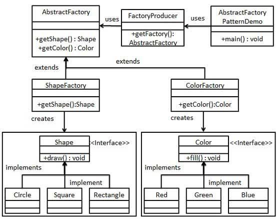 抽象工厂模式