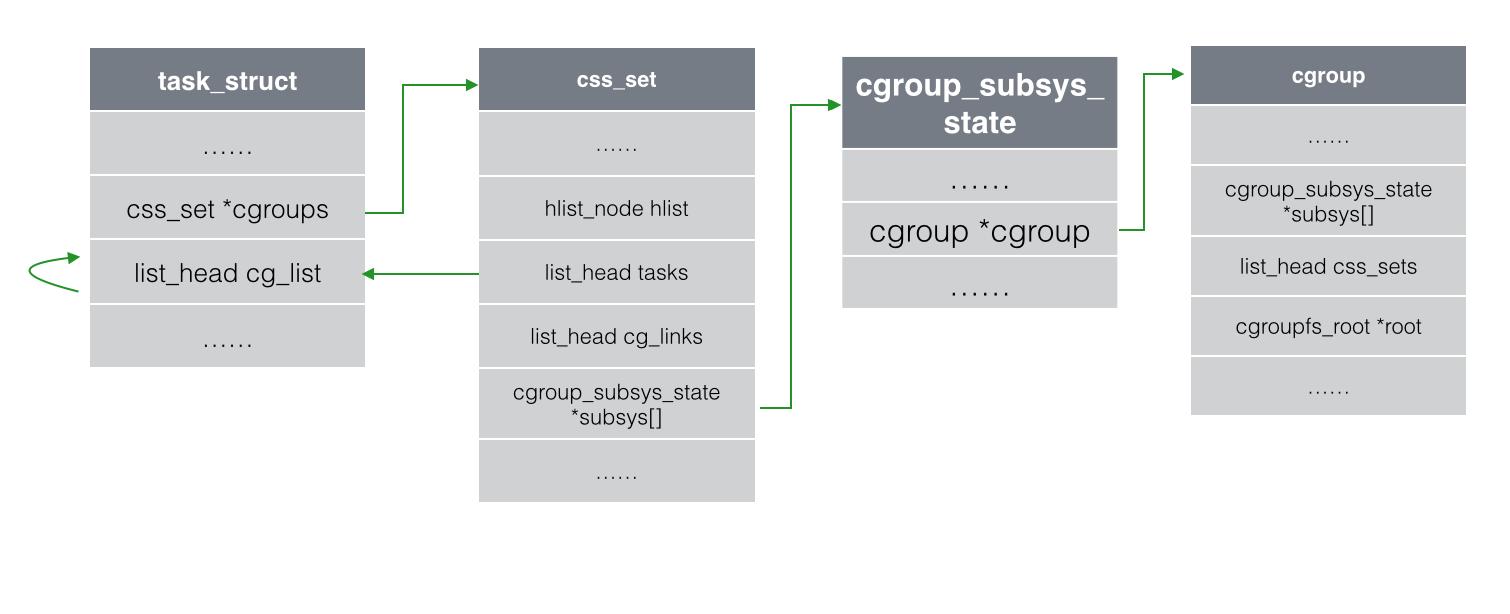 cgroup_task