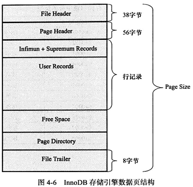 数据页结构