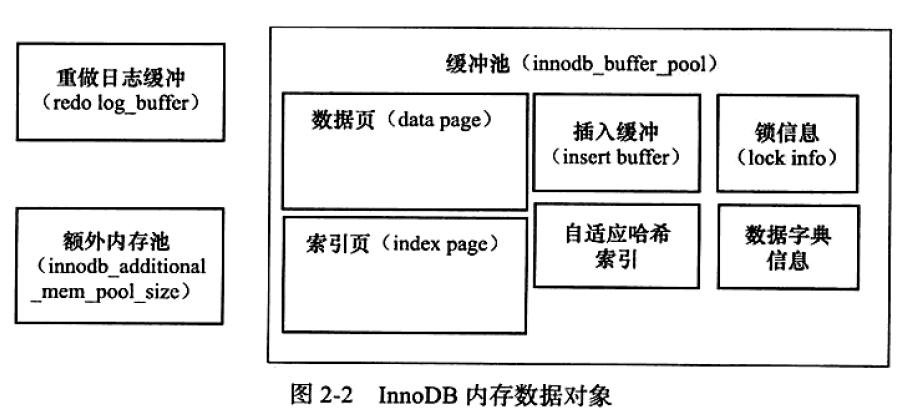 InnoDB内存数据对象