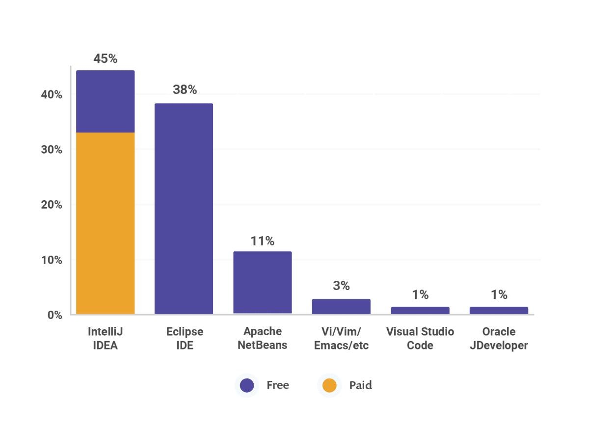 IDE受欢迎,包括IntelliJ IDEA,Eclipse IDE和NetBeans