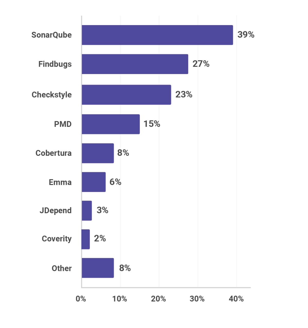 静态分析工具的普及,包括SonarQube,Findbugs,Checkstyle和PMD
