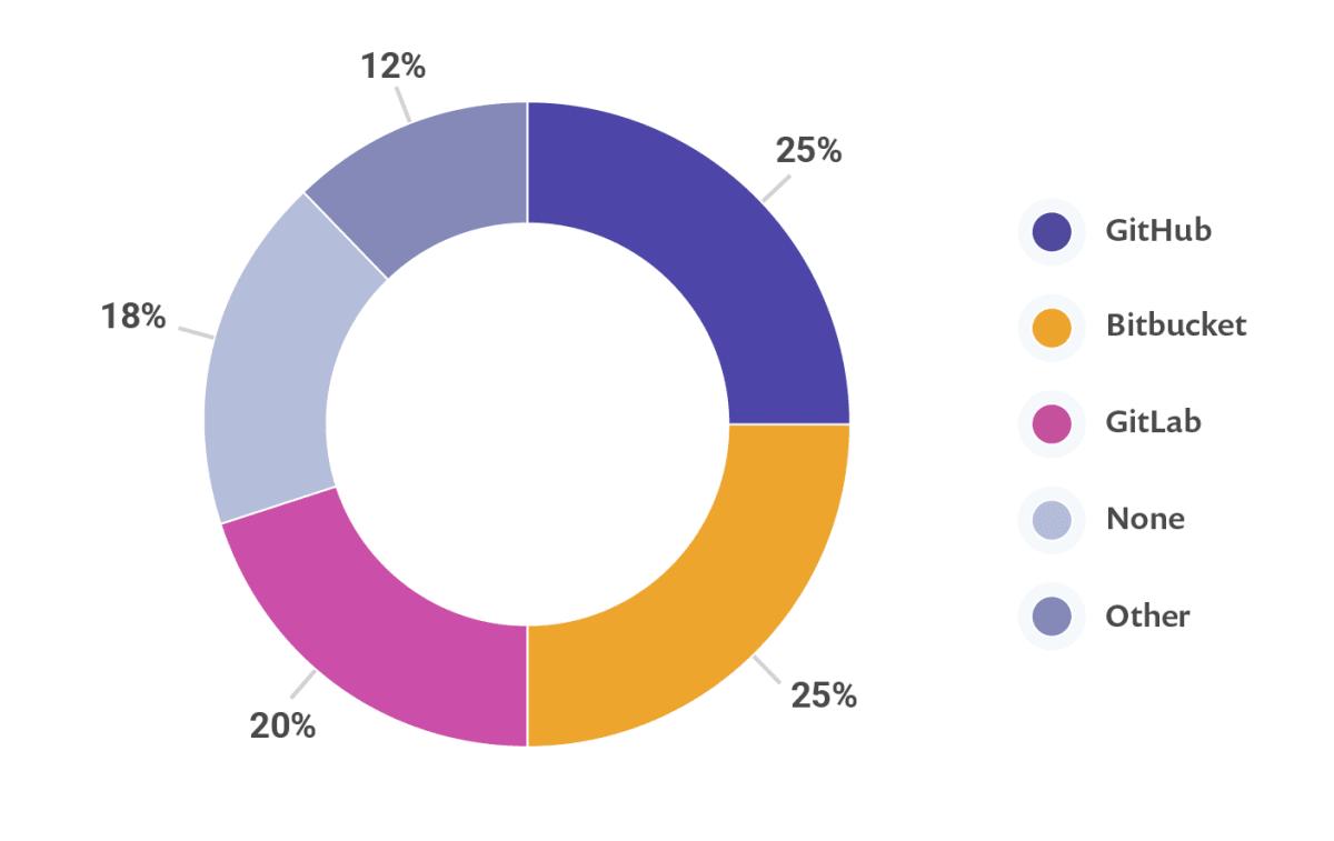 代码存储库受欢迎,包括GitHub,Bitbucket和GitLab