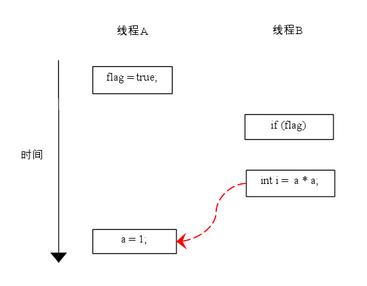 https://res.infoq.com/articles/java-memory-model-2/zh/resources/33.png