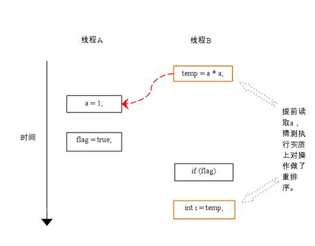 https://res.infoq.com/articles/java-memory-model-2/zh/resources/44.png