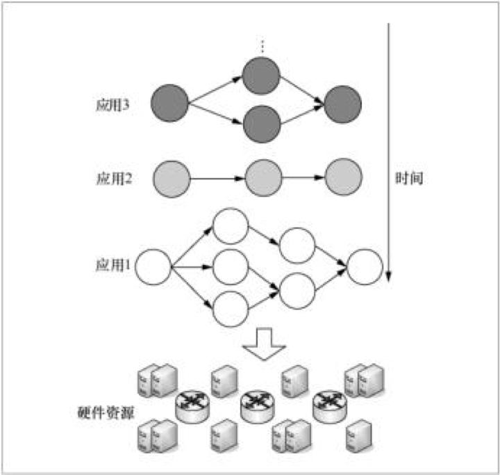 图 1流式应用部署