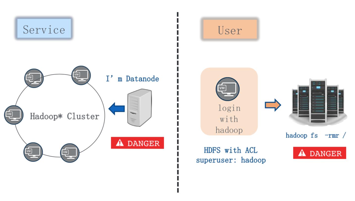不安全的Hadoop集群