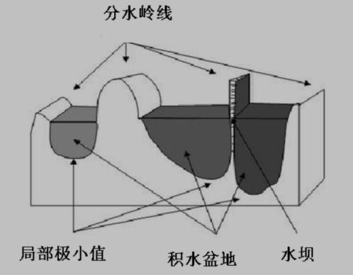 图1-1 原图及图像