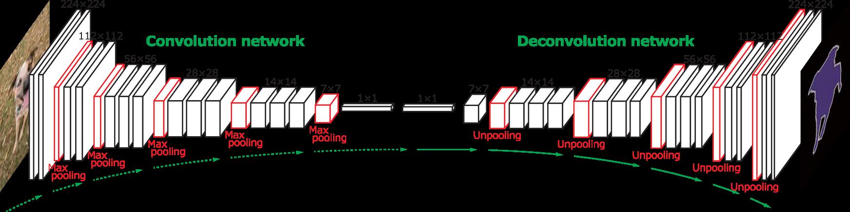 deconvolution in segmentation