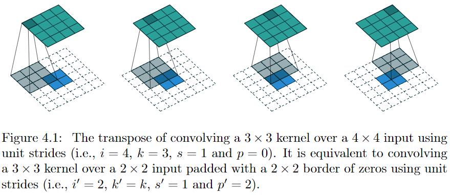 transposed convolution