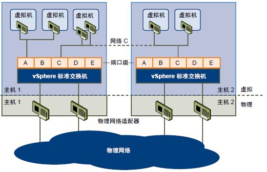 标准交换机和分布式交换机