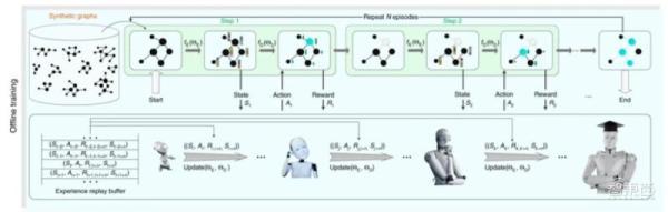 提高复杂网络分析效率!中国科学家研发强化学习新框架