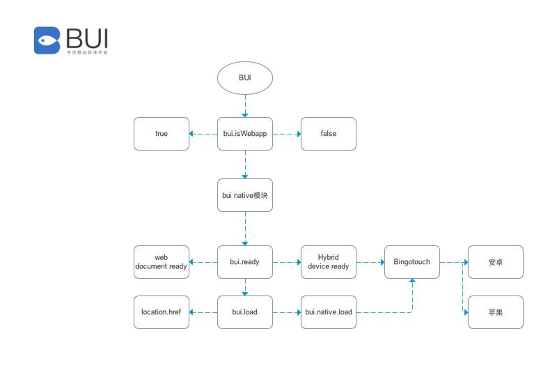 BUI设计思路1