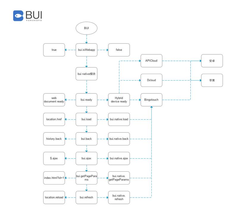 BUI设计思路3