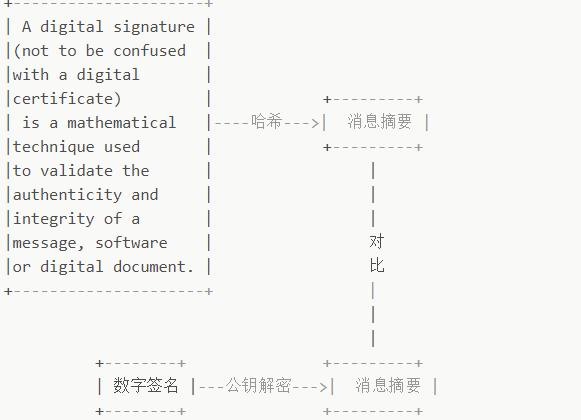 数字签名的原理和过程_数字签名