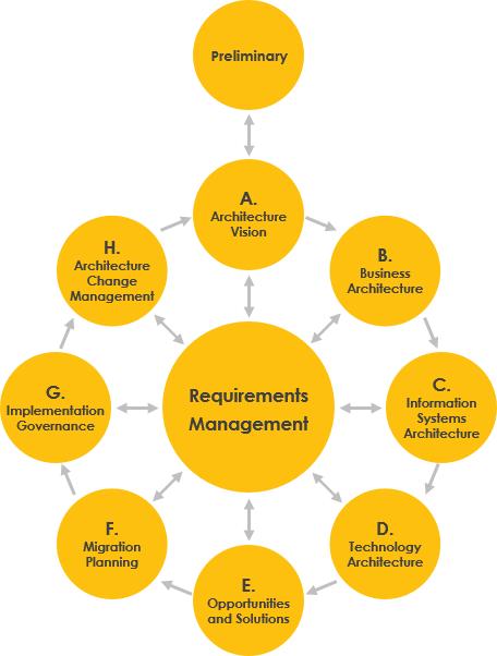 TOGAF ADM循环