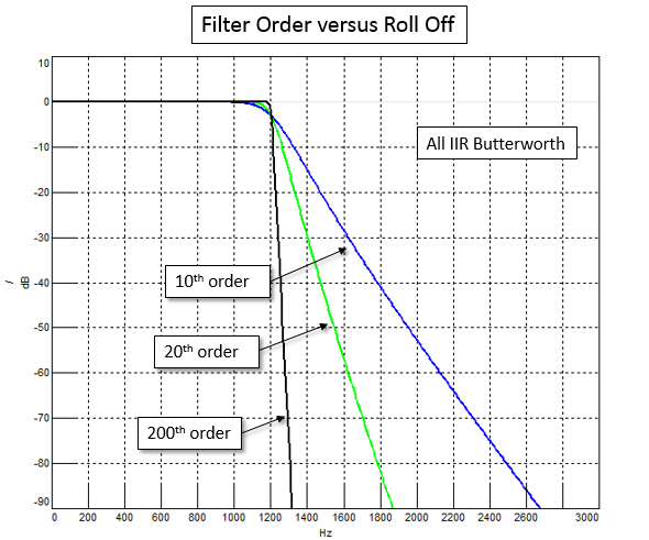 filter_rolloff_vs_order.png