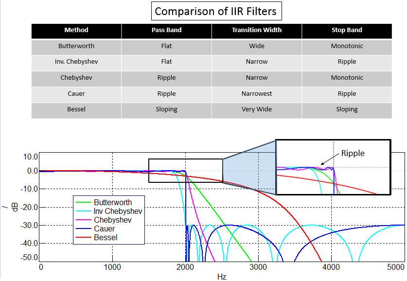 iir_filter_methods.png