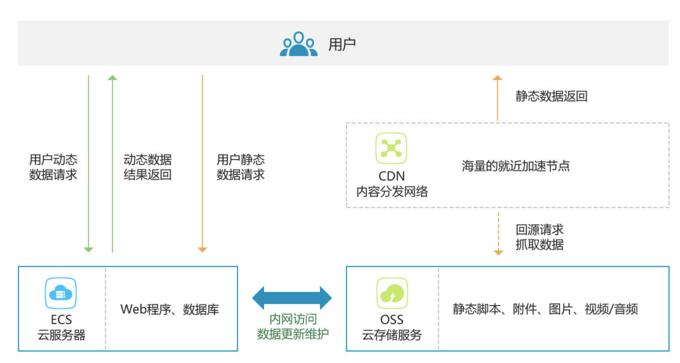 网页或者移动应用的静态和动态资源分离