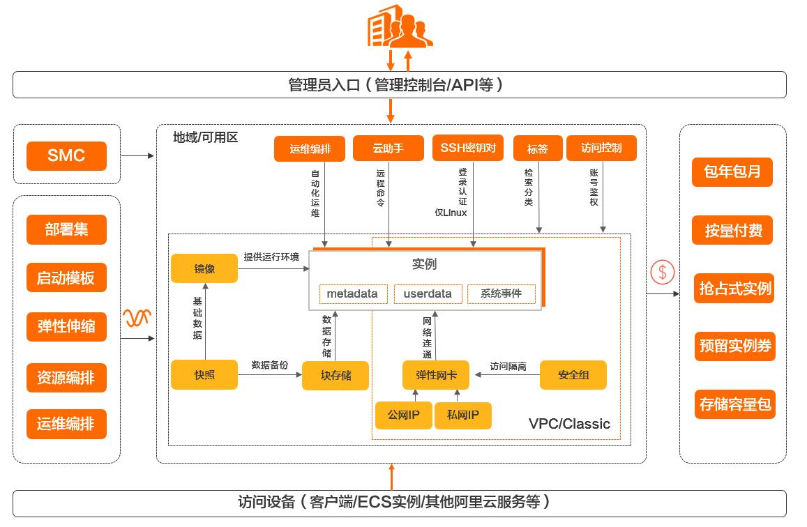 WhatIsEcs-Orange-Renminbi
